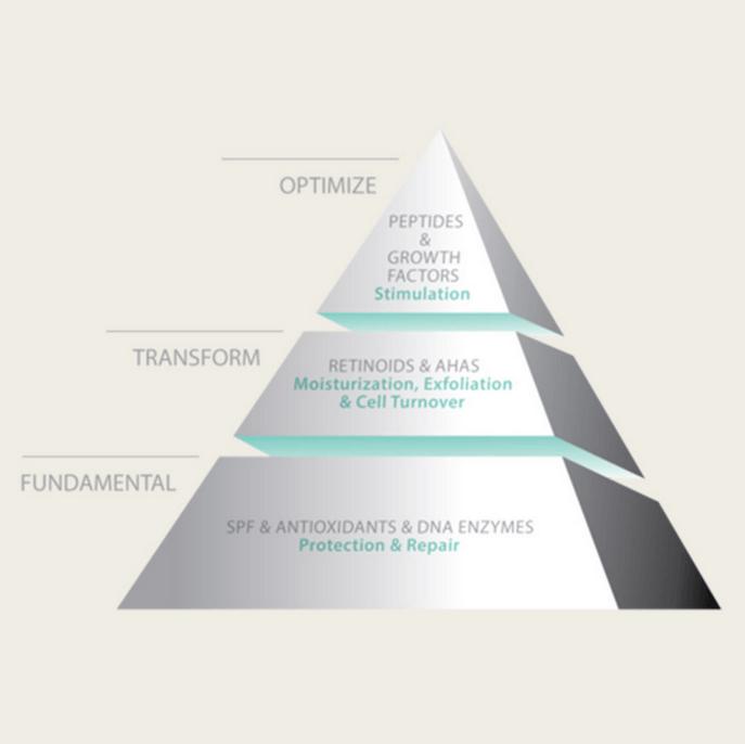 skin-health-pyramid